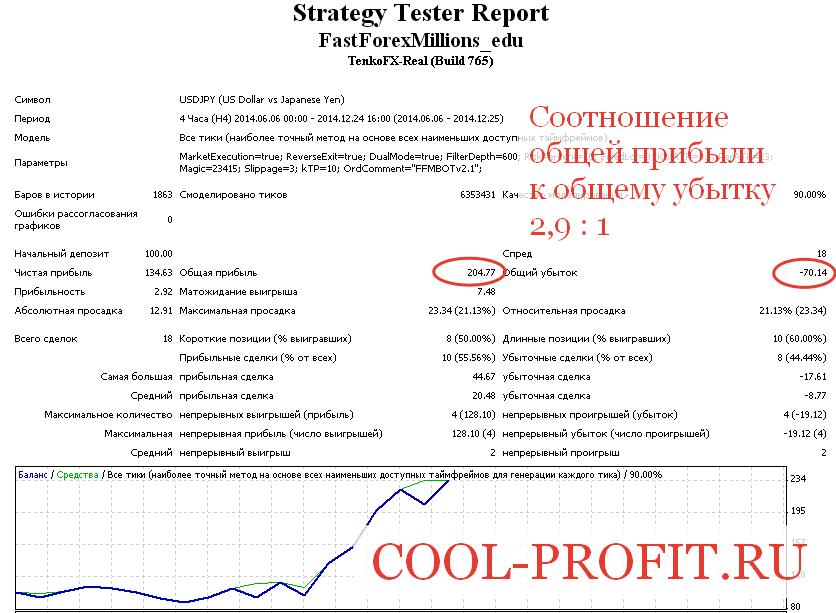 Соотношение общей прибыли к общему убытку (cool-profit.ru)