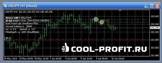 Визуализация при тестировании роботов в терминале MetaTrader 4 (для cool-profit.ru)