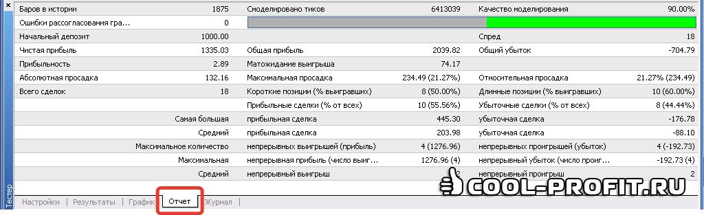 """Вкладка """"Отчет"""" тестера стратегий (для cool-profit.ru)"""