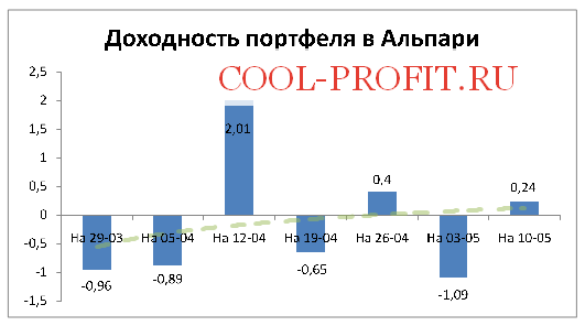 Доходность моего портфеля в Alpari на 10-05-2015 (cool-profit.ru)