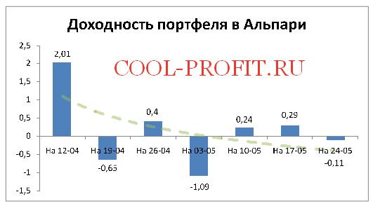 Доходность моего портфеля в Alpari на 24-05-2015 (cool-profit.ru)