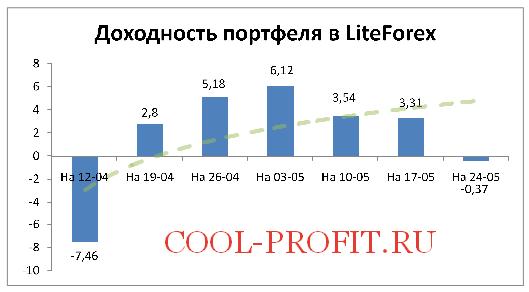 Доходность моего портфеля в LiteForex на 24-05-2015 (cool-profit.ru)