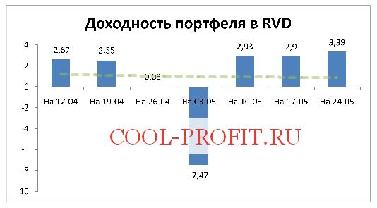 Доходность моего портфеля в RVD Markets на 24-05-2015 (cool-profit.ru)