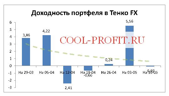 Доходность моего портфеля в Tenko FX на 10-05-2015 (cool-profit.ru)