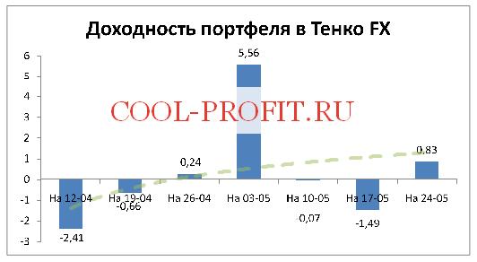 Доходность моего портфеля в Tenko FX на 24-05-2015 (cool-profit.ru)