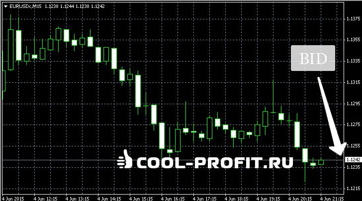 Bid (для cool-profit.ru)