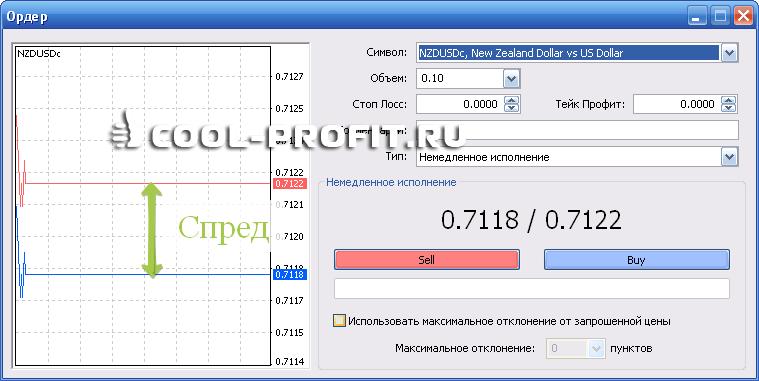 Спред  (для cool-profit.ru)