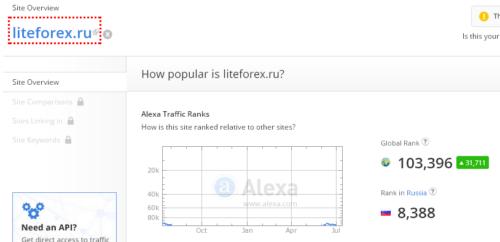 Alexa Rank по liteforex.ru (для cool-profit.ru)