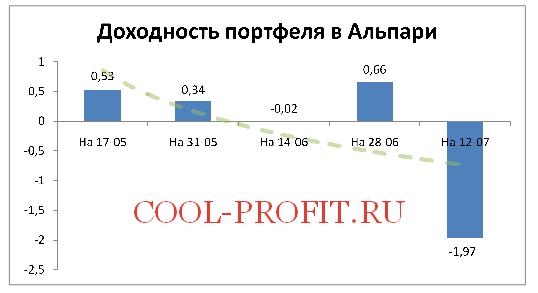 Доходность моего портфеля в Альпари на 12-07-2015 (cool-profit.ru)