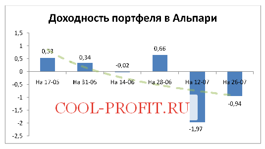 Доходность моего портфеля в Альпари на 26-07-2015 (cool-profit.ru)