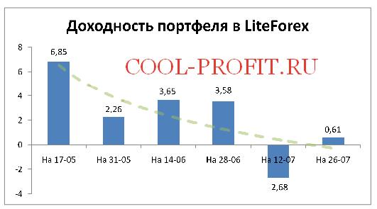 Доходность моего портфеля в ЛайтФорекс на 26-07-2015 (cool-profit.ru)