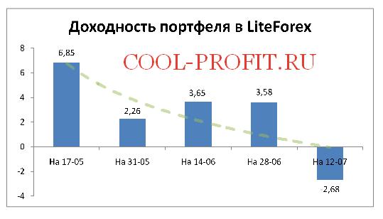 Доходность моего портфеля в LiteForex на 12-07-2015 (cool-profit.ru)
