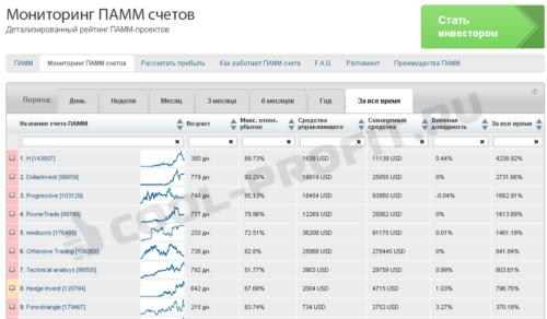Мониторинг ПАММ-счетов брокера LiteForex (для cool-profit.ru)