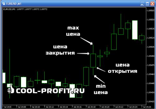 Цена открытия, закрытия, минимальная и максимальная цены японской свечи (для cool-profit.ru)