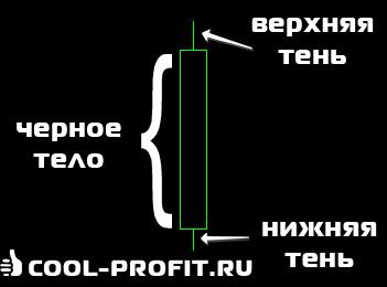 Японская свеча с черным телом (для cool-profit.ru)