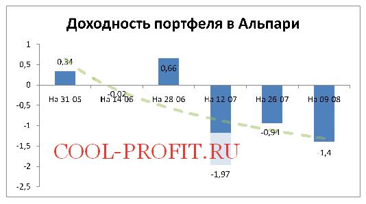 Доходность моего портфеля в Альпари на 09-08-2015 (cool-profit.ru)