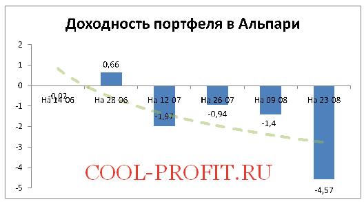 Доходность моего портфеля в Альпари на 23-08-2015 (cool-profit.ru)