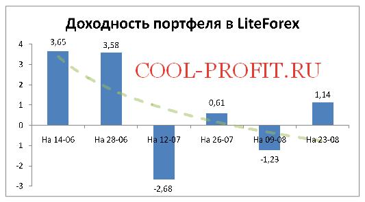 Доходность моего портфеля в ЛайтФорекс на 23-08-2015 (cool-profit.ru)