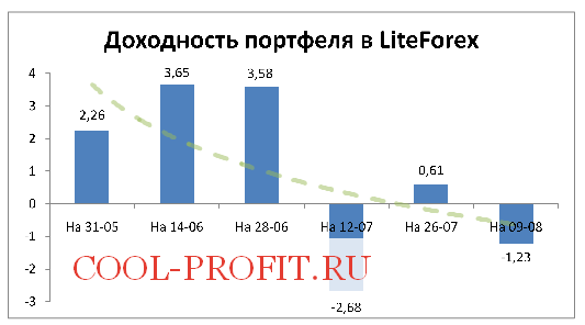 Доходность моего портфеля в LiteForex на 09-08-2015 (cool-profit.ru)
