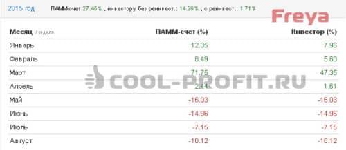 Доходность счета Freya Альпари в 2015 году (для cool-profit.ru)