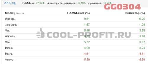 Доходность счета GG0304 Альпари в 2015 году (для cool-profit.ru)