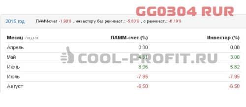 Доходность счета GG0304 RUR Альпари в 2015 году (для cool-profit.ru)