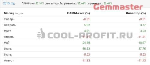 Доходность счета Gemmaster Альпари в 2015 году (для cool-profit.ru)