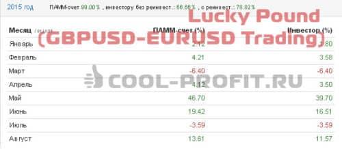 Доходность счета Lucky Pound (GBPUSD-EURUSD Trading) Альпари в 2015 году (для cool-profit.ru)