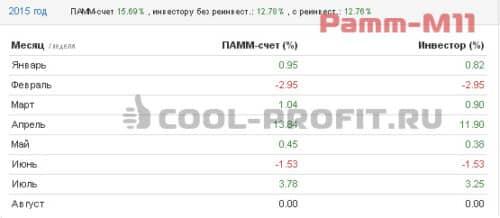 Доходность счета Pamm-M11 Альпари в 2015 году (для cool-profit.ru)