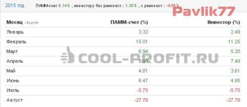 Доходность счета Pavlik77 Альпари в 2015 году (для cool-profit.ru)
