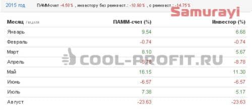 Доходность счета Samurayi Альпари в 2015 году (для cool-profit.ru)