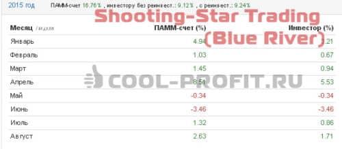 Доходность счета Shooting-Star Trading (Blue River) Альпари в 2015 году (для cool-profit.ru)