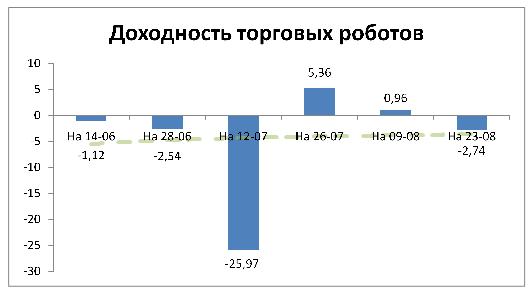 Доходность торговых роботов на 23-08-2015 (cool-profit.ru)