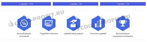 Партнерская программа проекта Unity Finance Group Ltd через Qiwi (для cool-profit.ru)