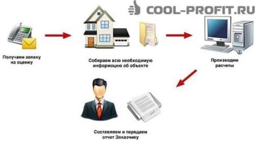 otsenka-kvartiry-dlya-ipoteki-sberbanka